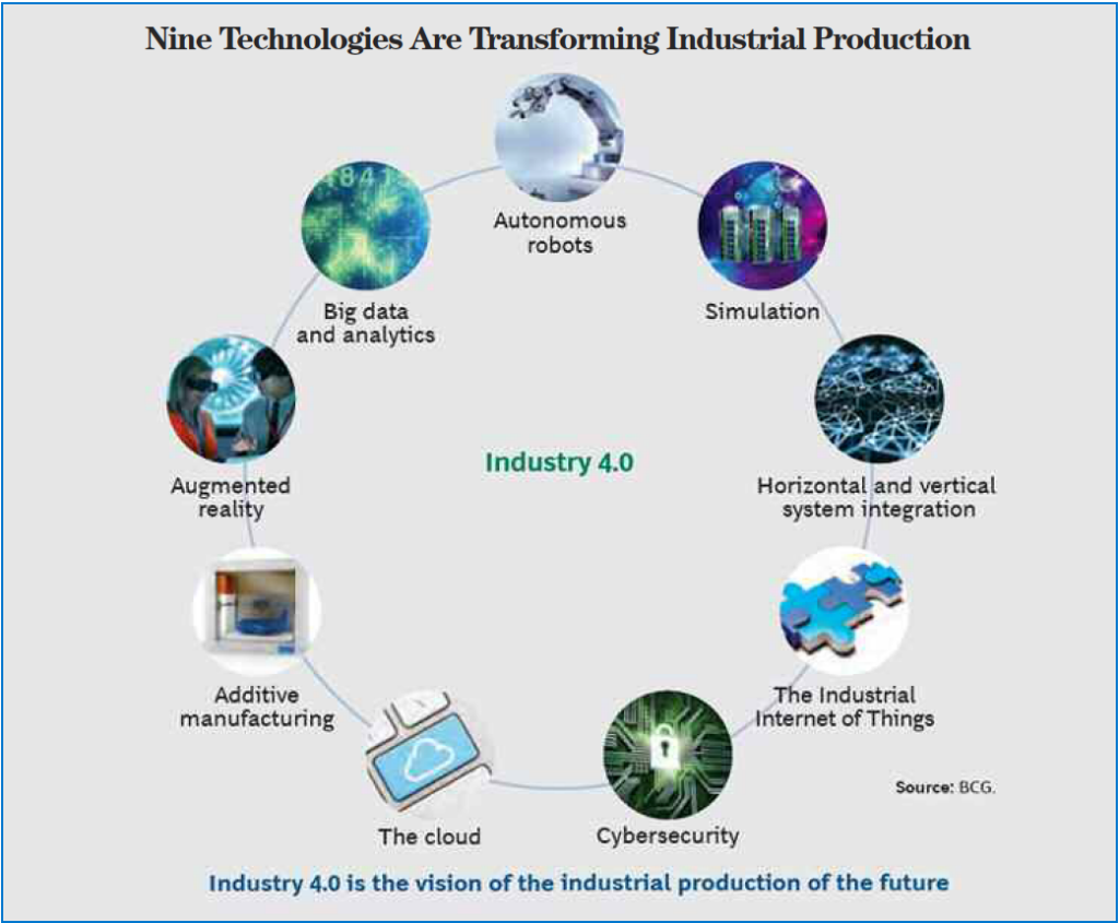 Industry 4.0 3d printing